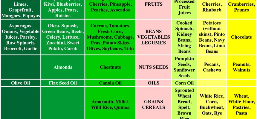 Nutritional Information Chart